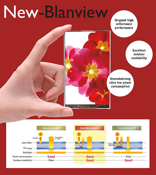 Ortustech New Blanview Technologie